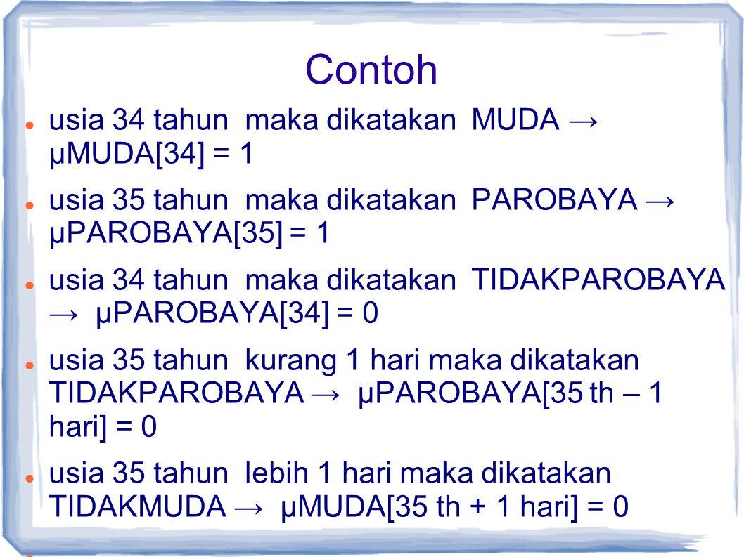 Contoh usia 34 tahun maka dikatakan MUDA → µMUDA[34] = 1